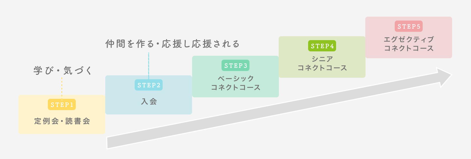 コネクト講座STEP